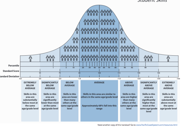 Curva de Bell: Uma Noção Estatística