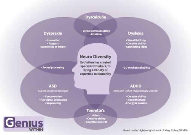 Doenças ou Condições Neurodiversas?