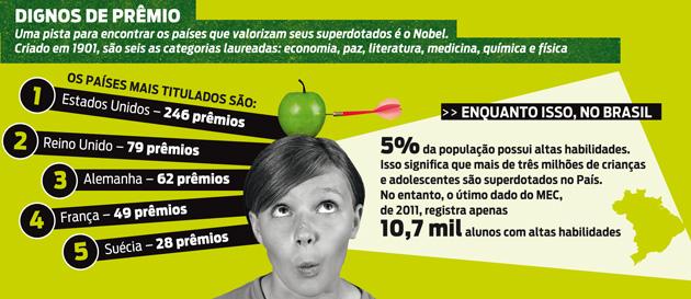 Superdotados no Brasil