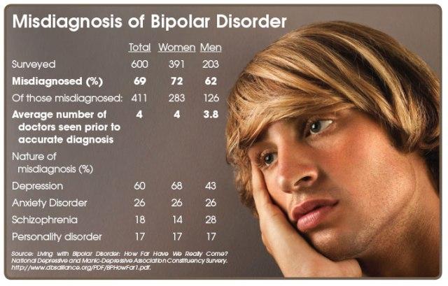 Misdiagnosis of Bipolar Disorder